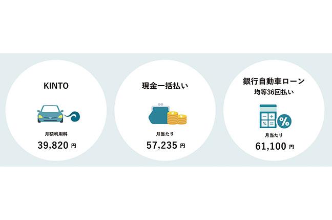 車の購入にかかる費用はどのくらい?平均相場や金額シミュレーションを紹介