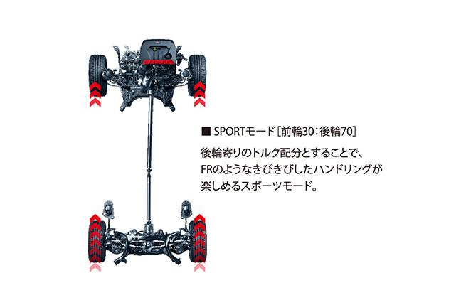 世界へ挑む「GRヤリス」の燃費・走行性能をレビュー!