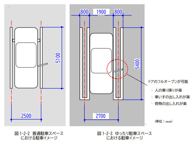 東京都道路整備保全公社による「駐車場ユニバーサルデザインガイドライン」での駐車イメージ