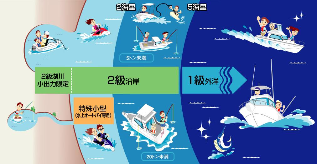 船舶免許_航海範囲
