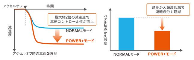 新型アクアの「POWER+モード」作動イメージ/ペダル踏みかえ頻度低減イメージ